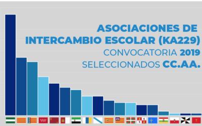 Calós és seleccionat novament per al programa Erasmus +